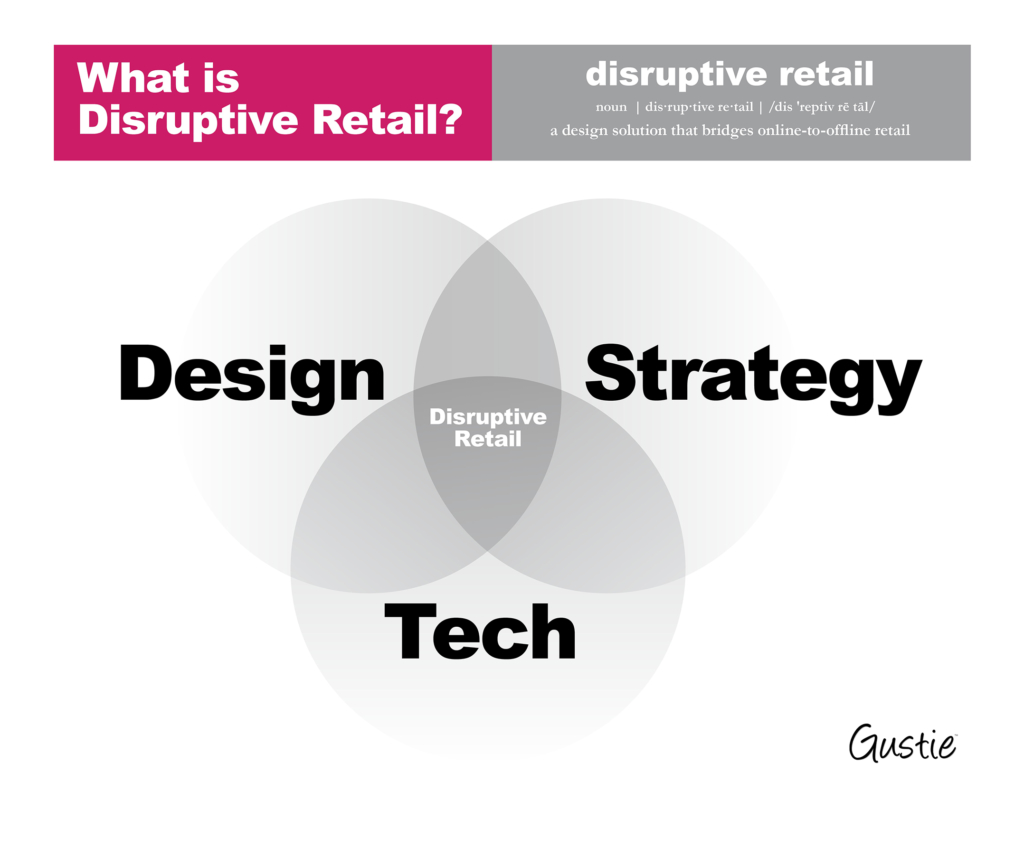 What is Disruptive Retail diagram, Gustie Creative LLC